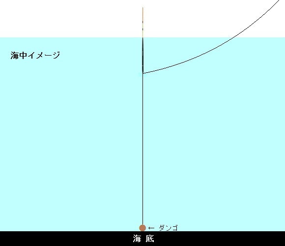 「 チヌ ( 黒鯛 ) 釣り入門 」 0632