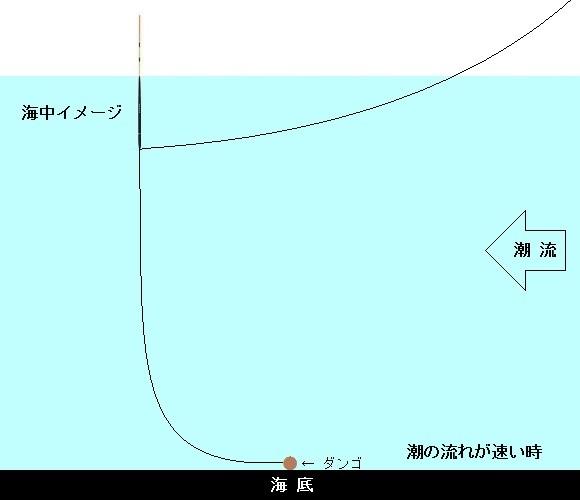 「 チヌ ( 黒鯛 ) 釣り入門 」 0636