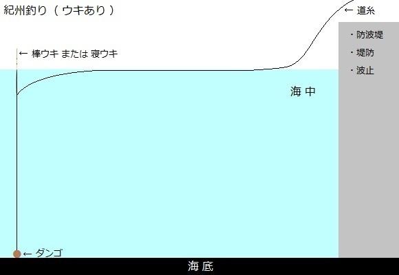 「 チヌ ( 黒鯛 ) 釣り入門 」 0643