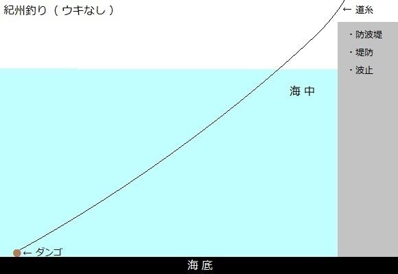 「 チヌ ( 黒鯛 ) 釣り入門 」 0644