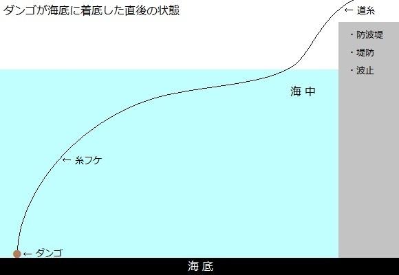 「 チヌ ( 黒鯛 ) 釣り入門 」 0645