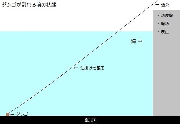 「 チヌ ( 黒鯛 ) 釣り入門 」 0646
