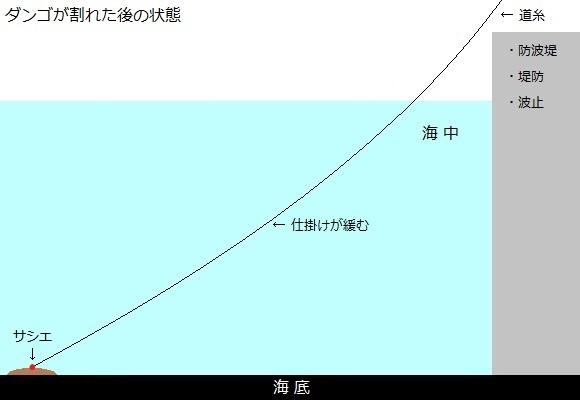 「 チヌ ( 黒鯛 ) 釣り入門 」 0647