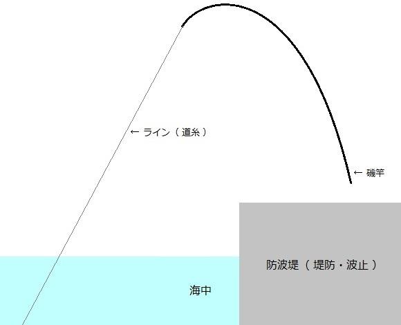 「 チヌ ( 黒鯛 ) 釣り入門 」 0724