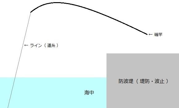 「 チヌ ( 黒鯛 ) 釣り入門 」 0725