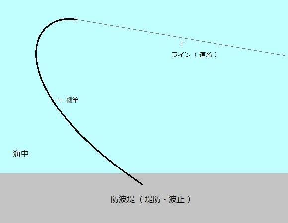 「 チヌ ( 黒鯛 ) 釣り入門 」 0726