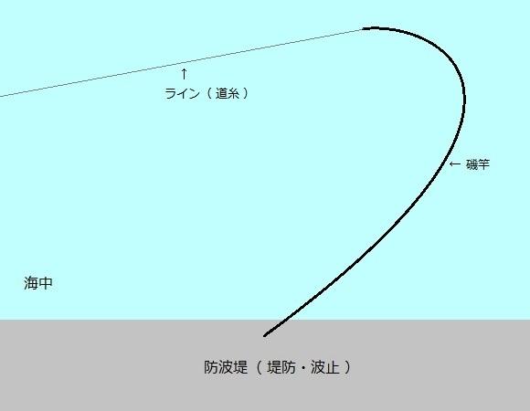 「 チヌ ( 黒鯛 ) 釣り入門 」 0727