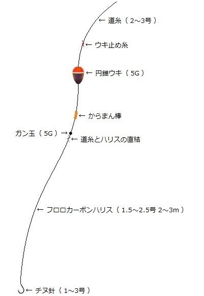 「 チヌ ( 黒鯛 ) 釣り入門 」 0749