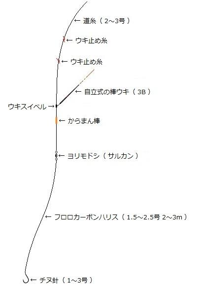 「 チヌ ( 黒鯛 ) 釣り入門 」 0750