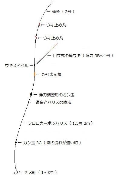 「 チヌ ( 黒鯛 ) 釣り入門 」 0799