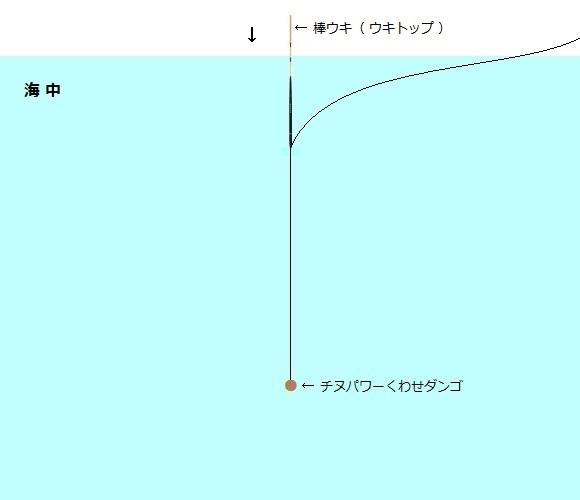 「 チヌ ( 黒鯛 ) 釣り入門 」 0806