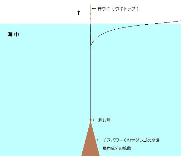 「 チヌ ( 黒鯛 ) 釣り入門 」 0808