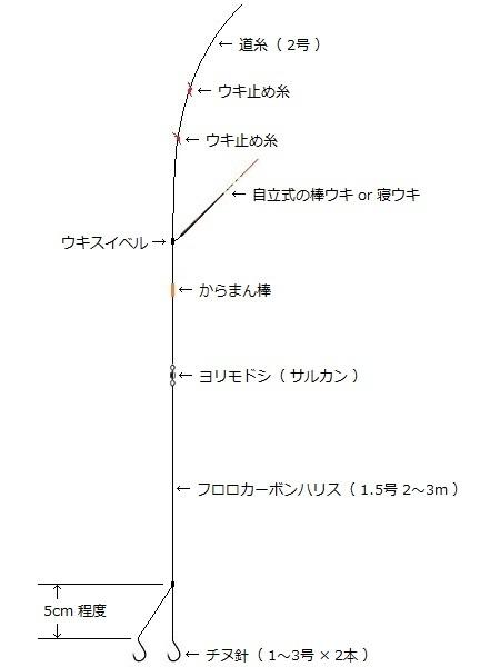 「 チヌ ( 黒鯛 ) 釣り入門 」 0812