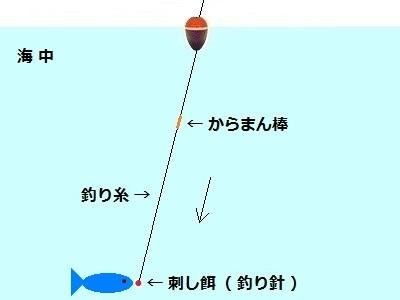 「 チヌ ( 黒鯛 ) 釣り入門 」 0847