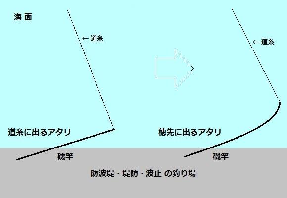 「 チヌ ( 黒鯛 ) 釣り入門 」 0854