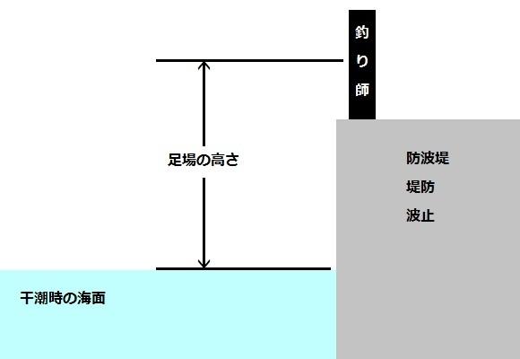 「 チヌ ( 黒鯛 ) 釣り入門 」 0914