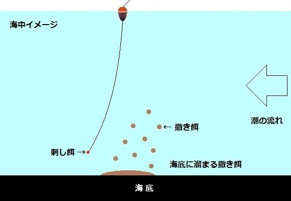 「 チヌ ( 黒鯛 ) 釣り入門 」 0921