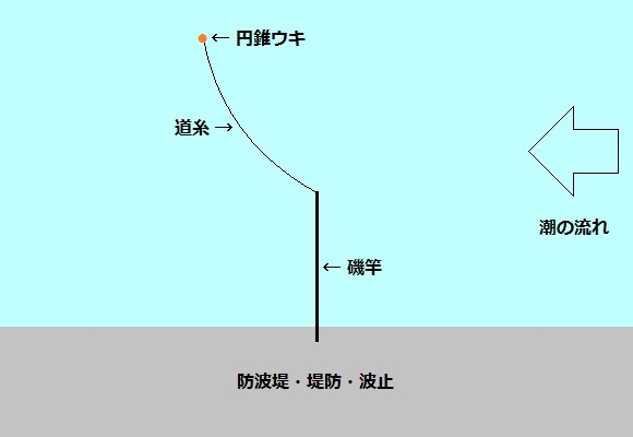 「 チヌ ( 黒鯛 ) 釣り入門 」 0922