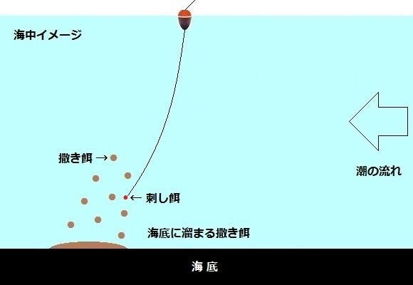 「 チヌ ( 黒鯛 ) 釣り入門 」 0925