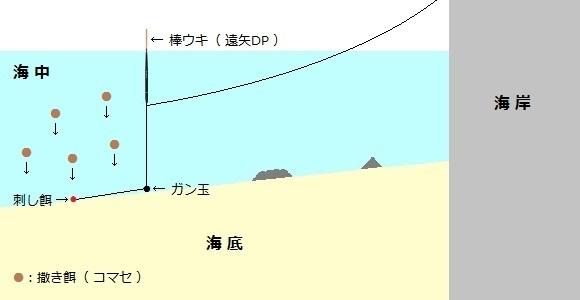 「 チヌ ( 黒鯛 ) 釣り入門 」 0936