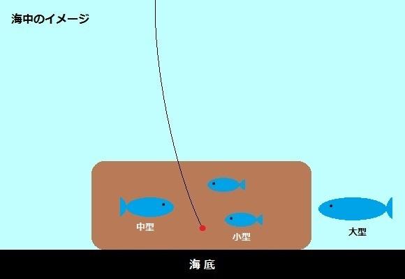 「 チヌ ( 黒鯛 ) 釣り入門 」 1079