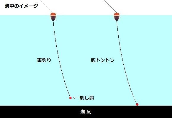 「 チヌ ( 黒鯛 ) 釣り入門 」 1082