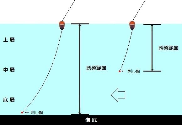 「 チヌ ( 黒鯛 ) 釣り入門 」 1125