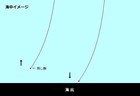 「 チヌ ( 黒鯛 ) 釣り入門 」 1145