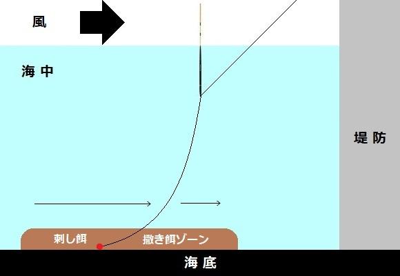 「 チヌ ( 黒鯛 ) 釣り入門 」 1370