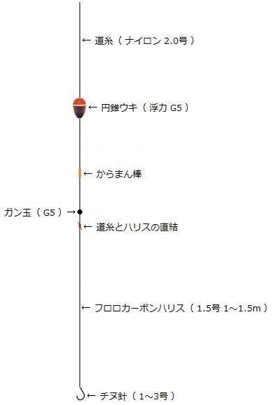 「 チヌ ( 黒鯛 ) 釣り入門 」 1381