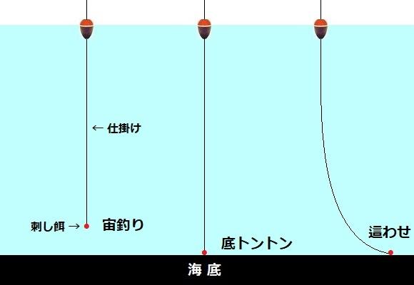 「 チヌ ( 黒鯛 ) 釣り入門 」 1404