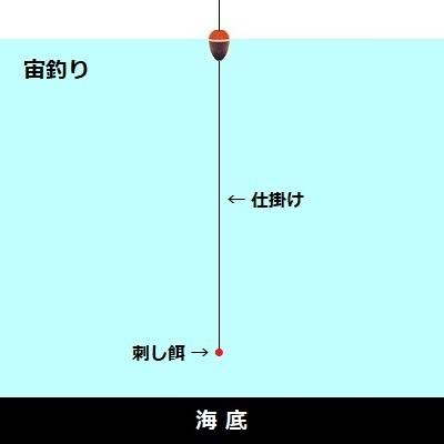 「 チヌ ( 黒鯛 ) 釣り入門 」 1406