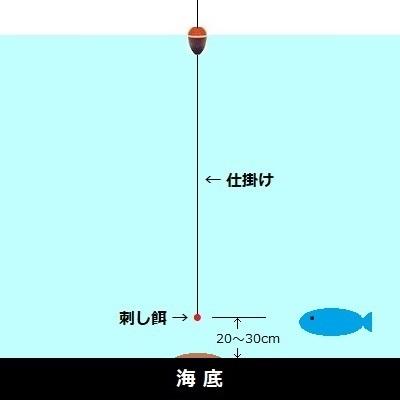 「 チヌ ( 黒鯛 ) 釣り入門 」 1407