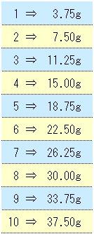 オモリの号数と重量 ( 換算表 )
