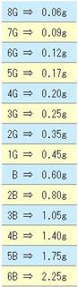 ガン玉のサイズと重量 ( 換算表 )