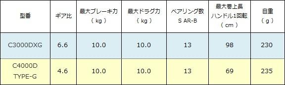 シマノ BB-X テクニウム ノーマルブレーキタイプ スペック表( 2015年 )