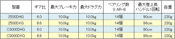 シマノ BB-X テクニウム Mg スペック表