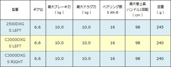シマノ BB-X テクニウム SUT ブレーキタイプ スペック表( 2015年 )