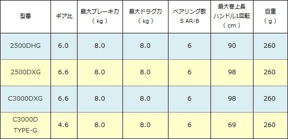シマノ BB-X デスピナ スペック表( 2016年 )