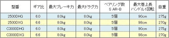 シマノ BB-X デスピナ スペック表