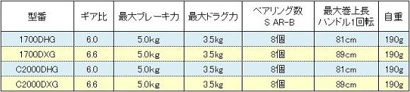 シマノ BB-X ハイパーフォース コンパクトモデル スペック表