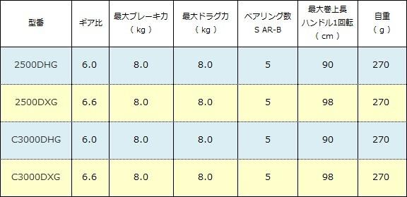 シマノ BB-X ラリッサ スペック表( 2016年 )
