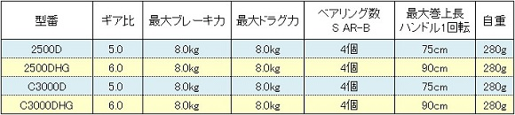 シマノ BB-X ラリッサ スペック表