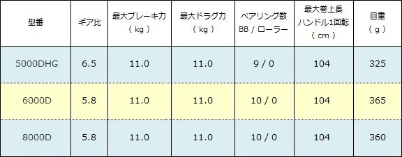 シマノ BB-X レマーレ スペック表( 2018年モデル )