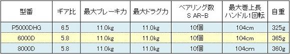 シマノ BB-X レマーレ スペック表