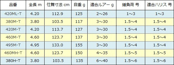 シマノ ボーダレス BB スペック表