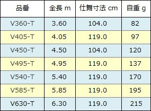 シマノ ボーダレス ガイドレス仕様( 2017年 )スペック表