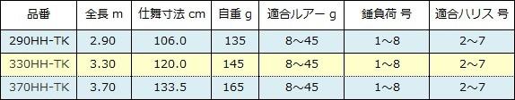 シマノ ボーダレス キャスティング仕様 スペック表( 2016年 )