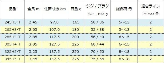 シマノ ボーダレス キャスティング仕様 H3H4H5シリーズ スペック表( 2017年 )