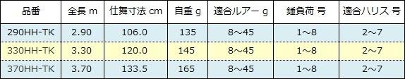 シマノ ボーダレス キャスティング仕様 HHシリーズ スペック表( 2016年 )